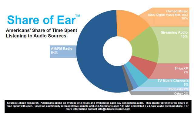 podcast consumer share of ear ALL