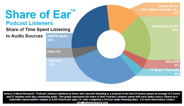 podcast consumer share of ear PODCAST USERS