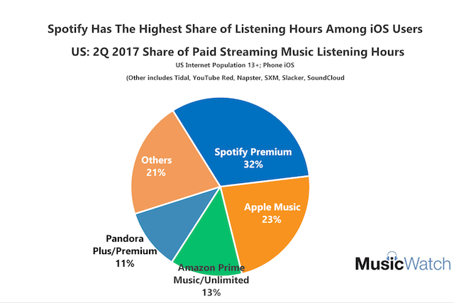 MusicWatch: Apple Music leading in paid music use on iOS