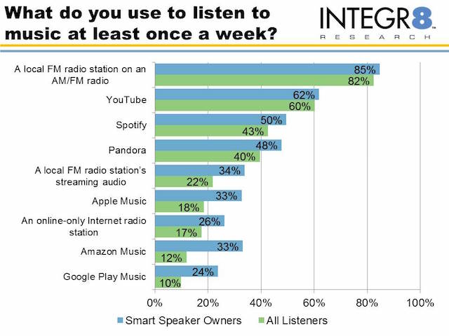 Survey: Smart speaker owners listen to more radio and more