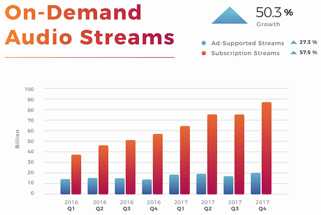 Buzzangle Music 2017 Report Another Banner Year For Streaming