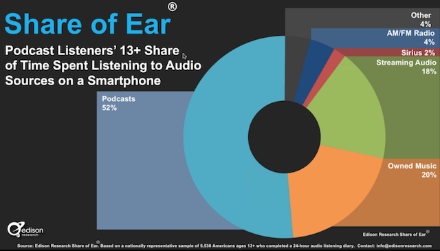 Podcast Consumer 2018: Share of ear doubles, smartphone dominance