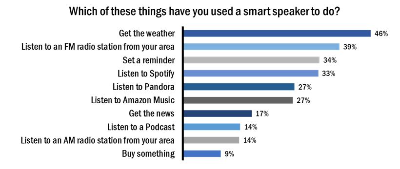 NuVoodoo explores smart speaker stats in latest study and webinar