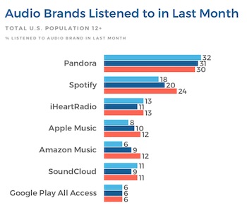 Infinite Dial 2019: Pandora holds a lead for now among online audio