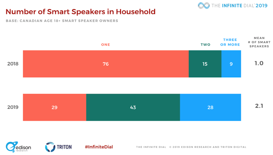 Infinite Dial 2019 Canada: Podcasts are booming and smart speakers are growing