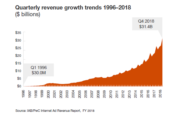 Digital Audio Advertising grew 23% in 2018, reaching $2.3B (IAB)