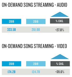 Nielsen: On-demand streams soar to 507.7 billion in mid-year report
