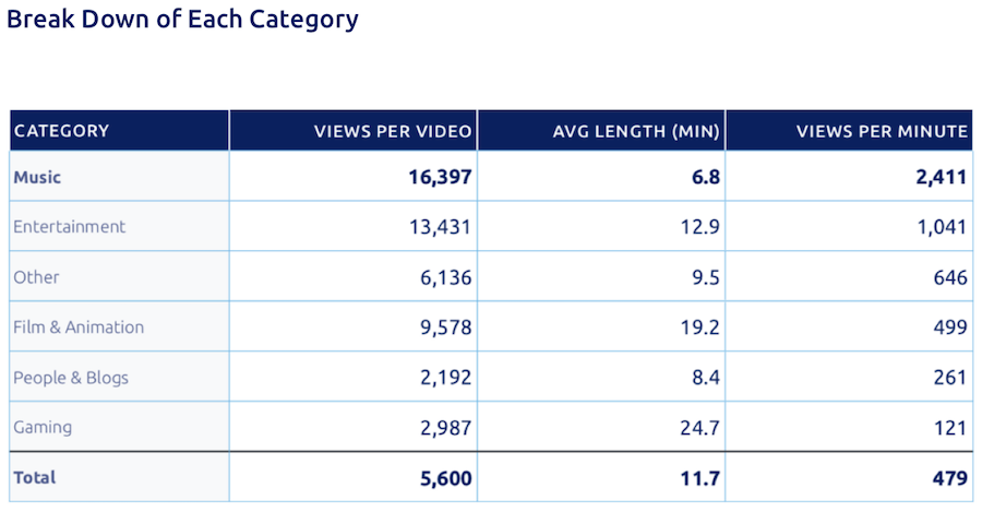 Report Music Content Most Average Views Per Video On Youtube Rain News