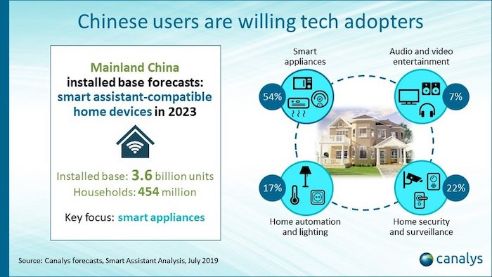 Canalys: China will be the largest install base of smart assistant