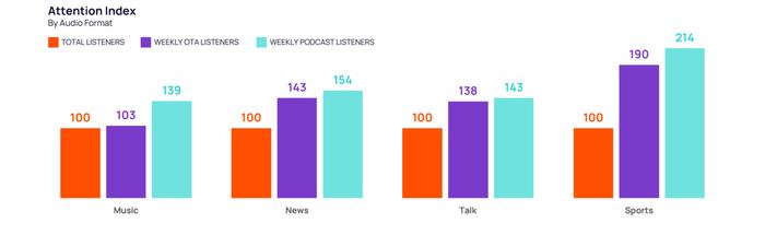 """Grafik 2 zum Artikel """"Radio, Podcast, Streaming - Audionutzung 2021"""""""